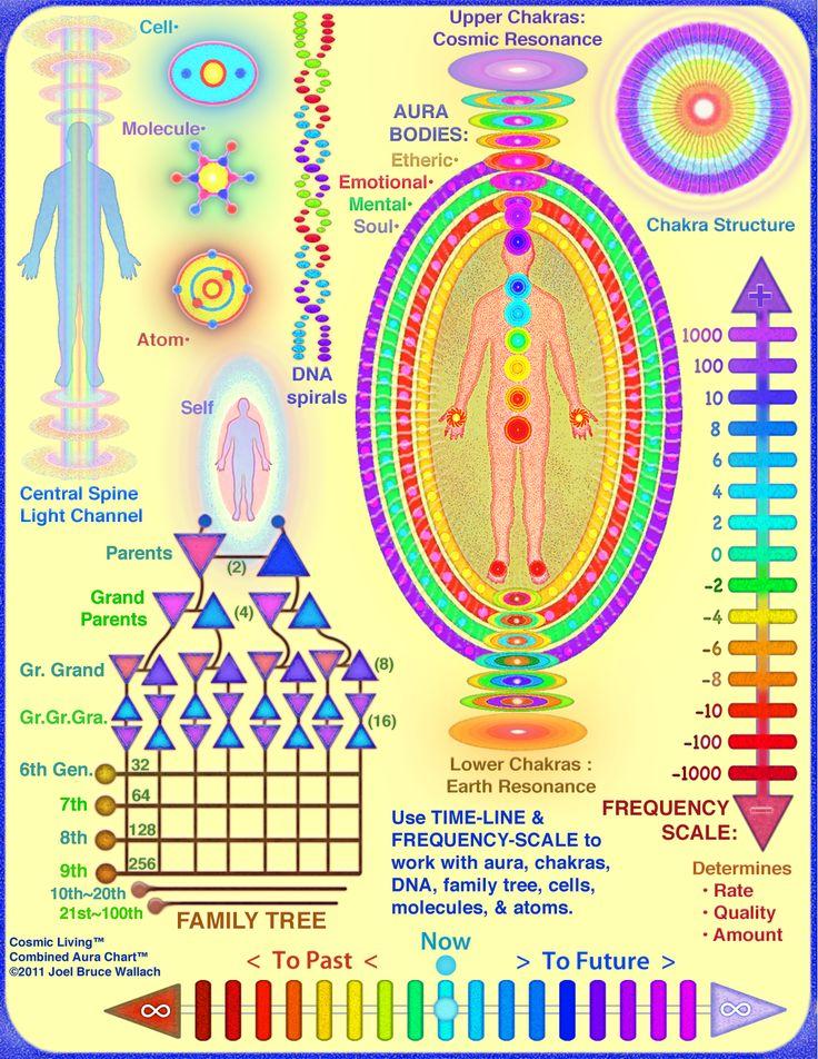 downloadable Aura Healing Chart | Auras/Psychic Awareness ...