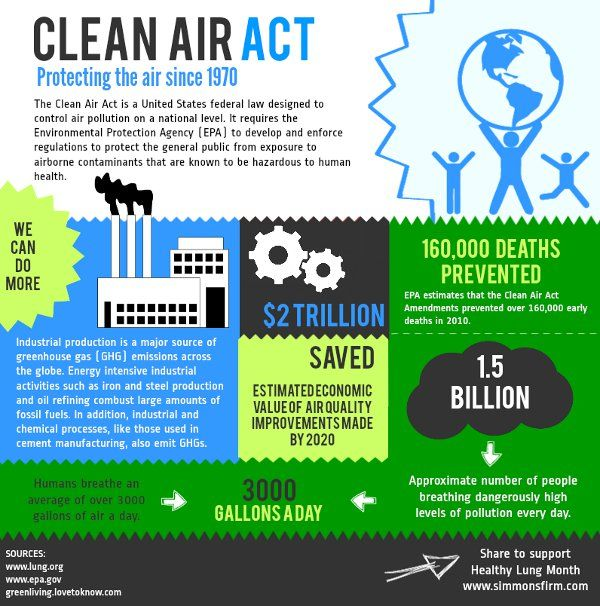 An overview of the clean air act of the united states
