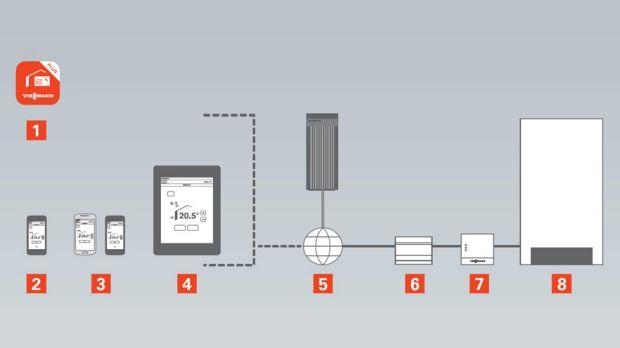 Systemkonfiguration zur Steuerung von Viessmann Heizungsanlagen