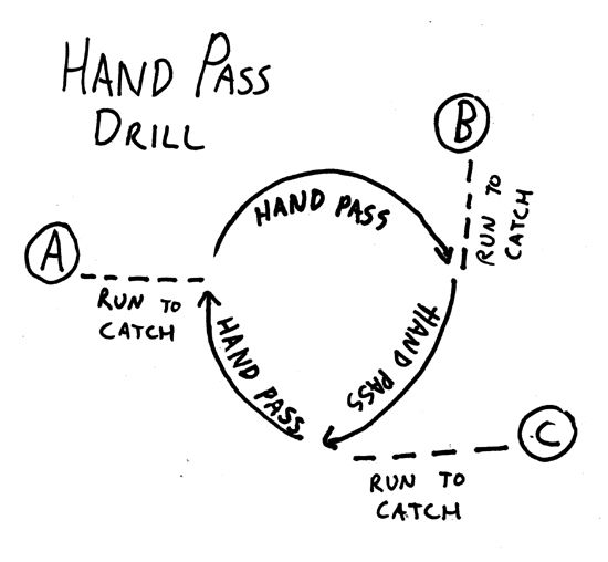 Here's an easy hand-pass drill for hurling. Hand passes are an important skill to learn in the national sport of Ireland. Check out Hurley to Rise for a look at this amazing Irish sport! http://www.ydtalk.com/hurley/2012/04/03/simple-hand-pass-drill-for-hurling/