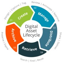 Digital asset management - Wikipedia, the free encyclopedia