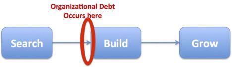 Organizational debt circled