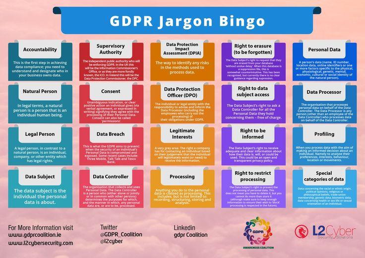Embedded General data protection regulation, Data