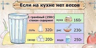 Шпаргалка, которая пригодится каждому! Таблица соотношения веса и объема продуктов питания.