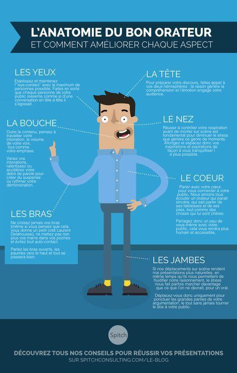 Infographie reprenant les différents aspects de l'anatomie du bon orateur, inspiré d'un précédent post de notre blog, à lire également