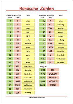 Römische Zahlen – Lernposter – Mathe 3. Klasse – Klaudia Meyer