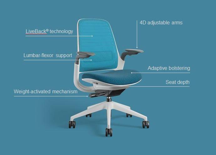 The Best Ergonomic Office Chair Under 200 Dollar April 2020 In