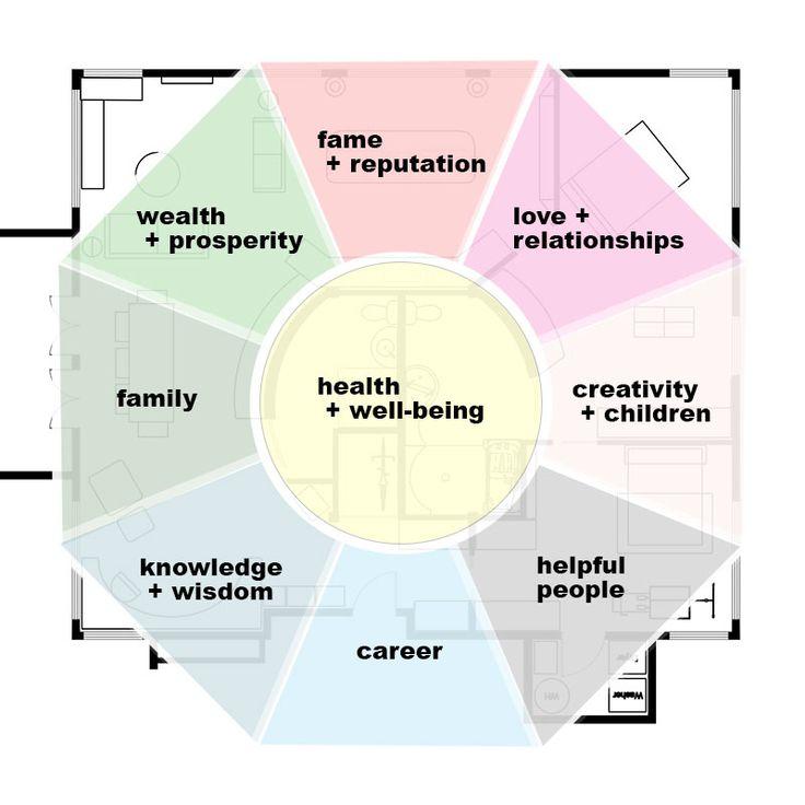 plants feng shui home layout plants. Bagua Layout On Floor Plan | Feng Shui Tips Girlfriend Is Better Plants Home