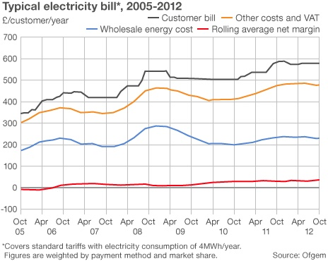 Electricity Supply: British Gas Electricity Supply Problems