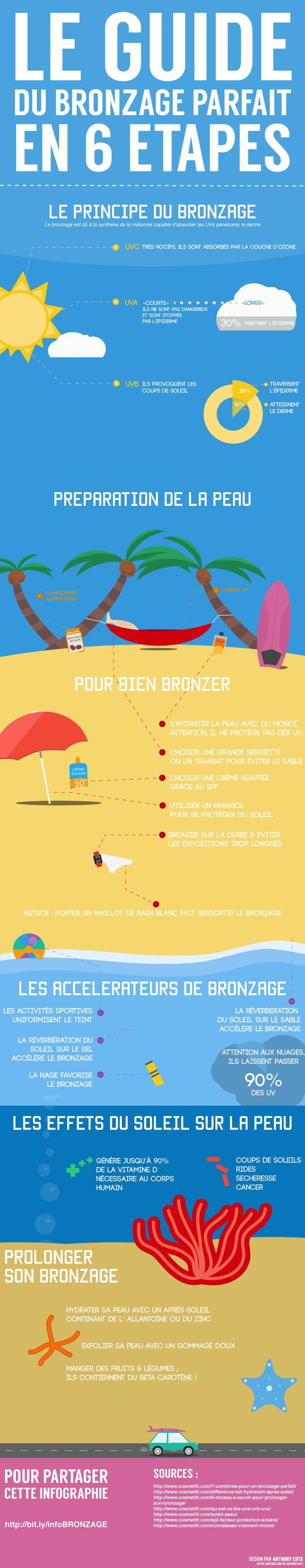 Le guide du bronzage parfait en 6 étapes. Découvrez de nombreuses astuces pour bien bronzer cet été, sans risque de coups de soleils. Plus d'infos : http://www.cosmetilt.com/infographie-6-etapes-bronzage-parfait/