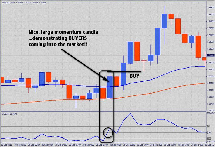 Trend and go is a trend-momentum strategy for intraday trading and swing.