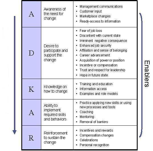 CHANGE MANAGEMENT MODEL for staff & constituents: ADKAR-map-mod1.jpg