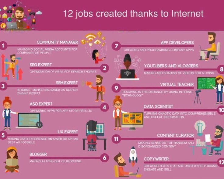 12 #jobs created thanks to #Internet