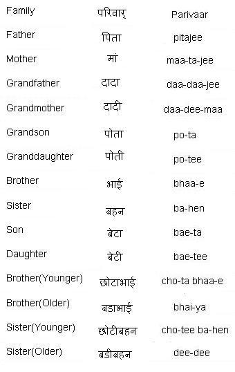 Hindi Family words - Learn Hindi