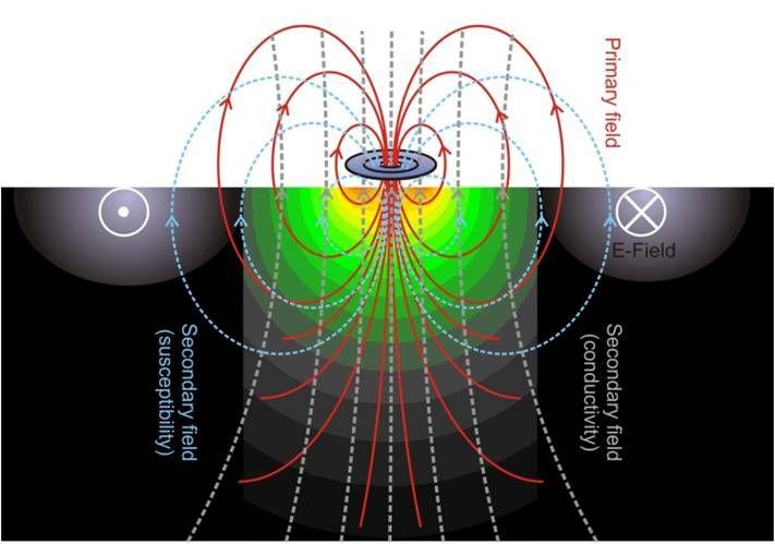 Elektromagnetik - Marine Geophysik - Uni Bremen