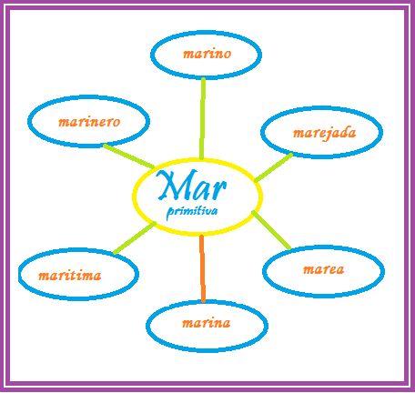 *MIS COSAS DE MAESTRA*: Vocabulario: Familia de palabras