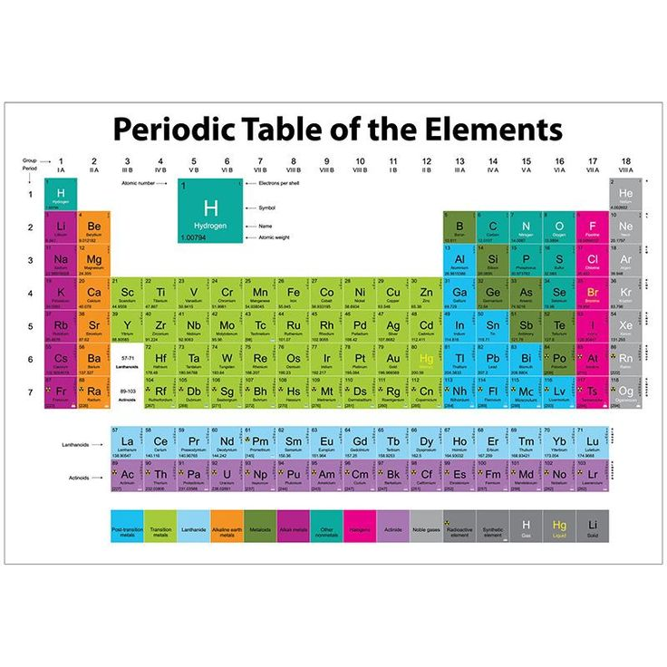 Periodic Table complete table of periodic elements : The 25+ best Periodic element table ideas on Pinterest | Periodic ...