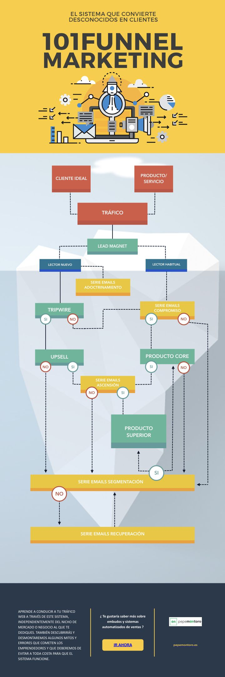 Funnel Marketing: sistema que convierte desconocidos en clientes #infografia