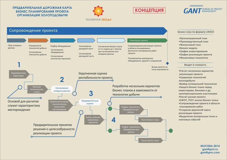 Бизнес планирование https://gantbpm.ru/proekty/biznes-planirovanie/  Сотрудники консалтинговой организации по управлению проектами GANTBPM разработали предварительную дорожную карту бизнес-плана проекта предприятия, занимающегося золотодобычей.  Бизнес-планирование должно пройти через четыре ключевых стадии, заключающихся в определении характеристик месторождения, что служит основой для производства расчетов, предварительном решении о целесообразности проектной реализации, оценке…