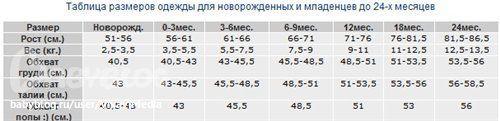 О размерах одежды для новорожденного - Образ жизни беременной - Babyblog.ru