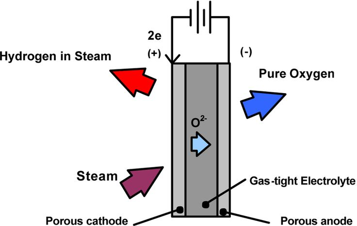 """What Is HHO Gas?  HHO gas is a newer form of gas that is created by using 'pules electrolysis' equipment. Being made up of magnecules that contain hydrogen gas, HHO is connected to lone atoms that are oxygen atoms, by """"magnecular bonds"""". The HHO theory first begun in the year of 1875 with a man by the name of Jules Verne. Mr. Vernes believed that water would one day be used as a fuel, with hydrogen and oxygen to support it."""