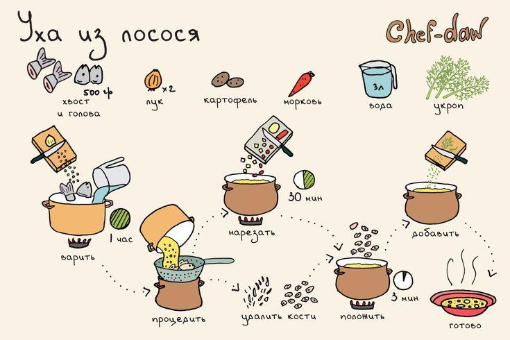 chef_daw_ucha_iz_lososya