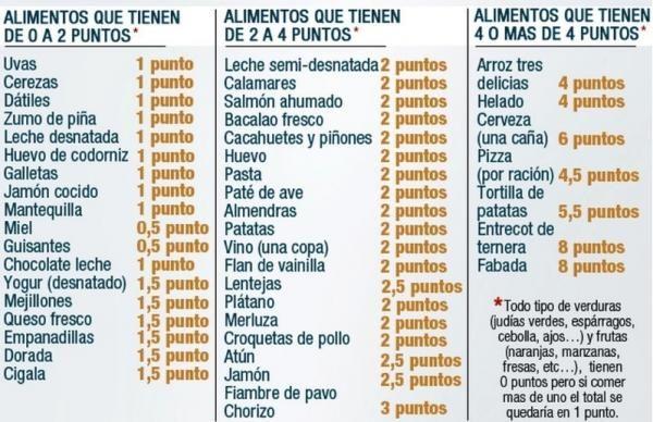 tabla de alimentos para dieta por puntos