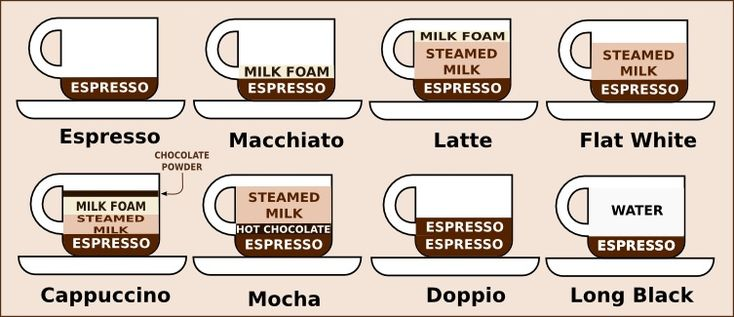 How to order coffee in Australia