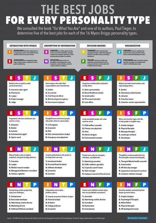 """MBTI/Psychological criticism connection -- """"Best Jobs For Personality"""" Infographic"""