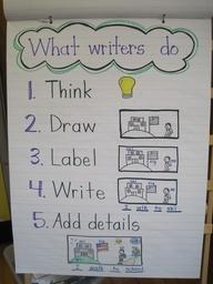 Writing anchor chart for Kindergarten
