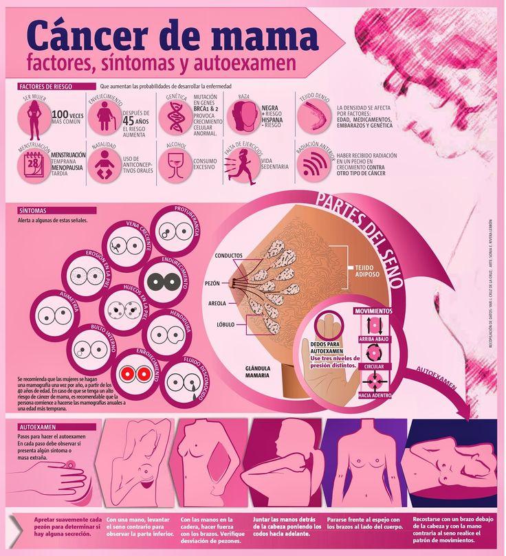 áncer de mama: lo que debes de saber #infografia #infographic #health