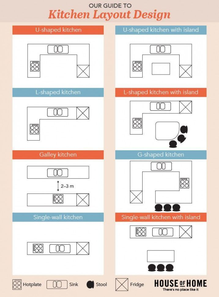 best app to design kitchen layout in 2020 free kitchen design g shaped kitchen kitchen layout on kitchen remodel apps id=71370