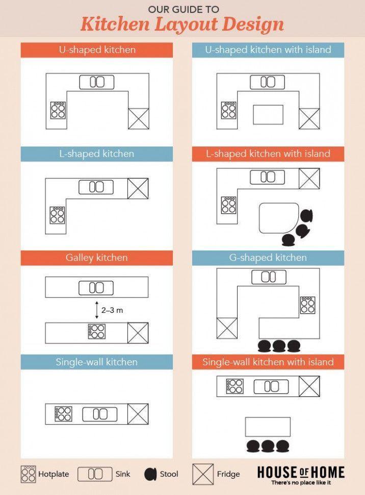 Best App To Design Kitchen Layout in 2020 | Free kitchen ...