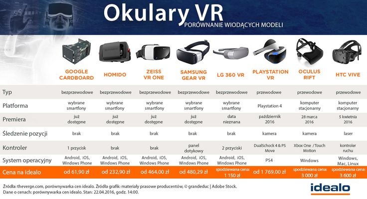 Wiele modeli okularów do wirtualnej rzeczywistości jest już w sprzedaży. Dzięki naszej infografice możecie znaleźć najlepsze dla siebie: http://www.idealo.pl/blog/853-wirtualna-rzeczywistosc-to-juz-fakt-22-procentowy-wzrost-popytu-na-okulary-vr/