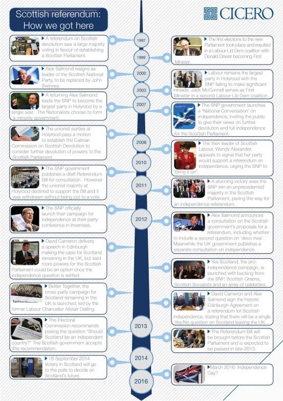 Scottish referendum timeline of key dates