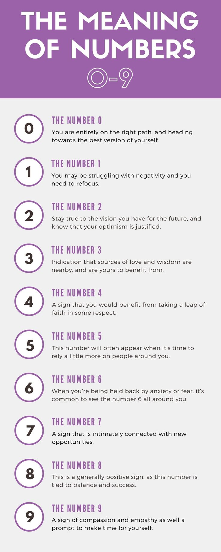 Discover the numerological meaning behind numbers zero to nine and why you may be seeing the same number over and over again!