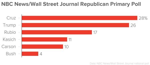 Republican presidential front-runner Donald Trump has fallen behind Ted Cruz in the national GOP horserace, according to a brand-new NBC News/Wall Street Journal poll.