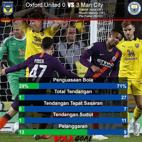 Hasil Pertandingan Oxford United   Manchester City Carabao Cup