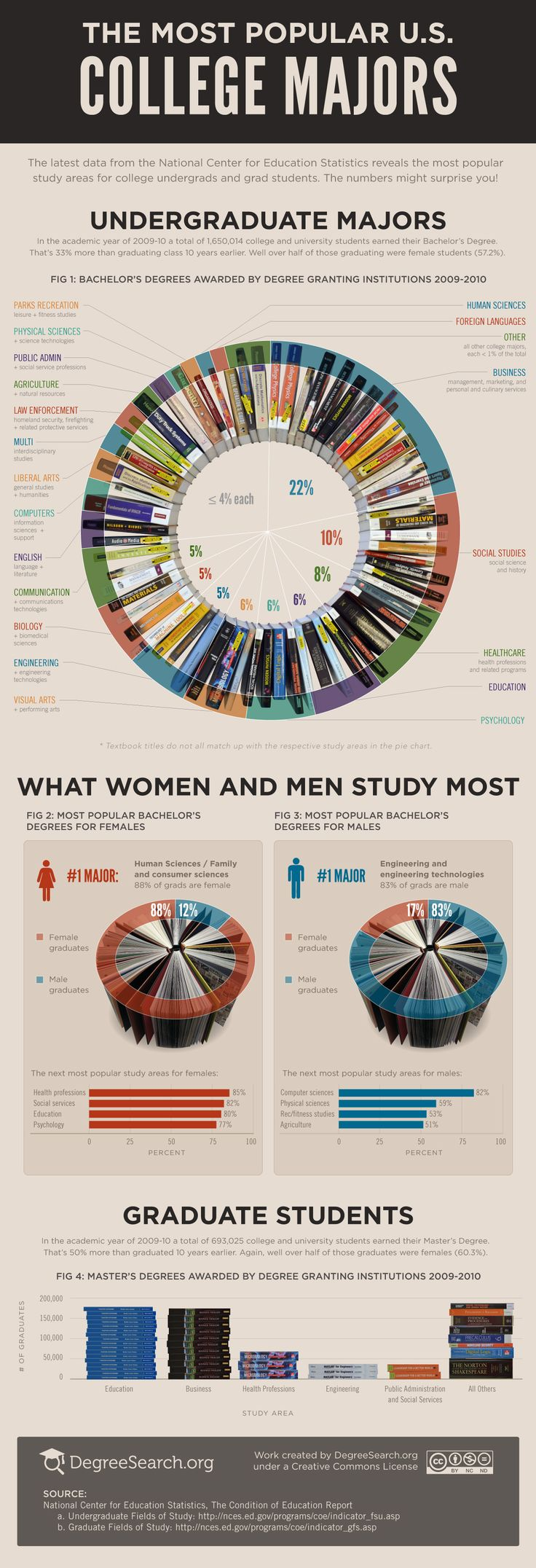 The Most Popular College Majors [infographic] via DegreeSearch.org.