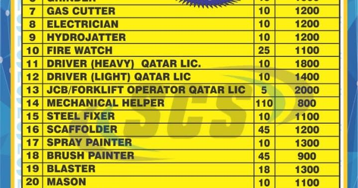 Gulf Urgently required multinational company job all category