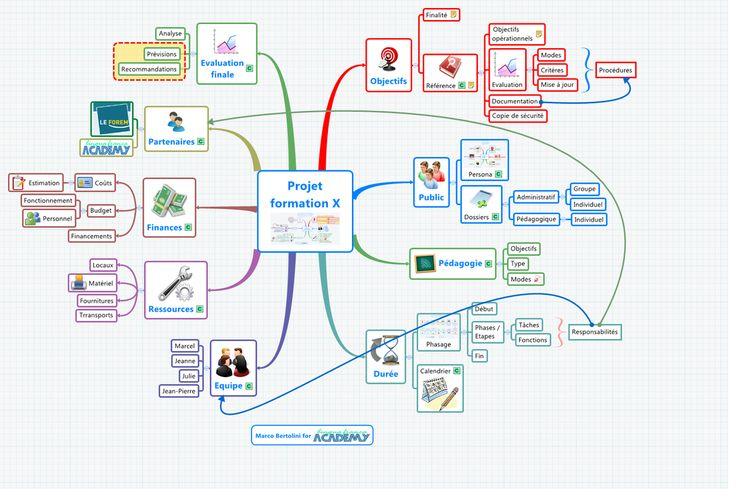 mind map pour l'élaboration d'un projet de formation avec le logiciel xmind