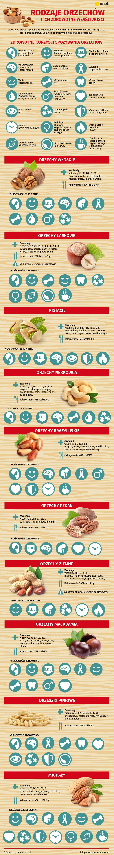 #infografika #orzechy #infographic #nuts #healthyfood #zdroweodżywianie