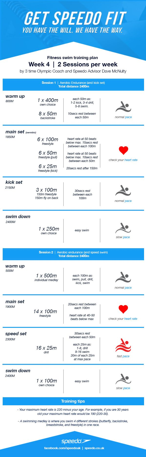 Hello again fitness swimmers! It's week 4 of our 8 week swim training plan. The distance is increasing week by week. Week one was 3200 metres overall, whereas this week you'll be swimm…