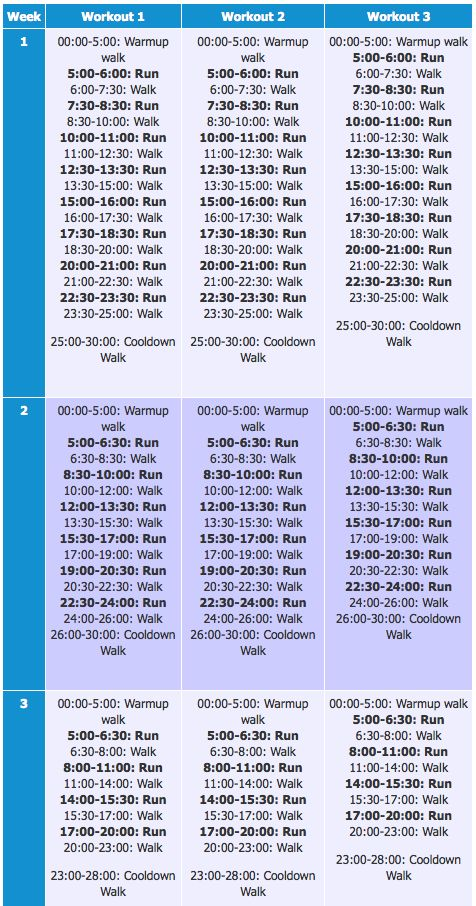 Couch to 5K treadmill plan weeks 1-3. Link to full version. I'm on week 5-starting to think I can do this!!