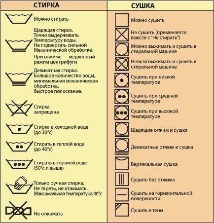 Что обозначают значки на ярлыках.