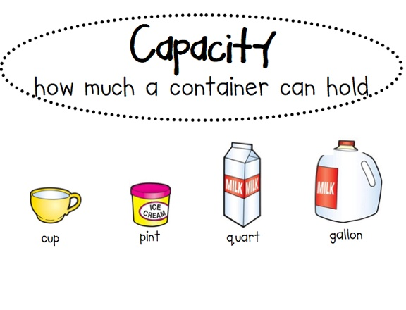 Here's a set of measurement posters that includes benchmark pictures and words for students to be able to estimate and visulize units of measurement (capacity and weight are customary units; length includes customary and metric units).