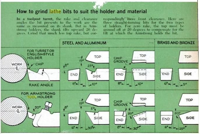 Tool Bit Grinding Chart by EdK -- Homemade tool bit grinding reference chart providing necessary angular measurements for work in steel, aluminum, brass, and bronze. Data is included for both turret and Armstrong -style toolposts. http://www.homemadetools.net/homemade-tool-bit-grinding-chart