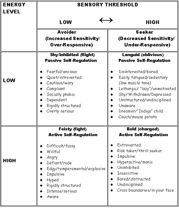 Sensory Modulation Disorder & Behavioral Characteristics