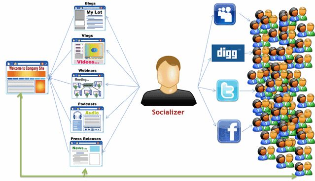 How Social Media Marketing Really Works - Small Business Ideas Forum