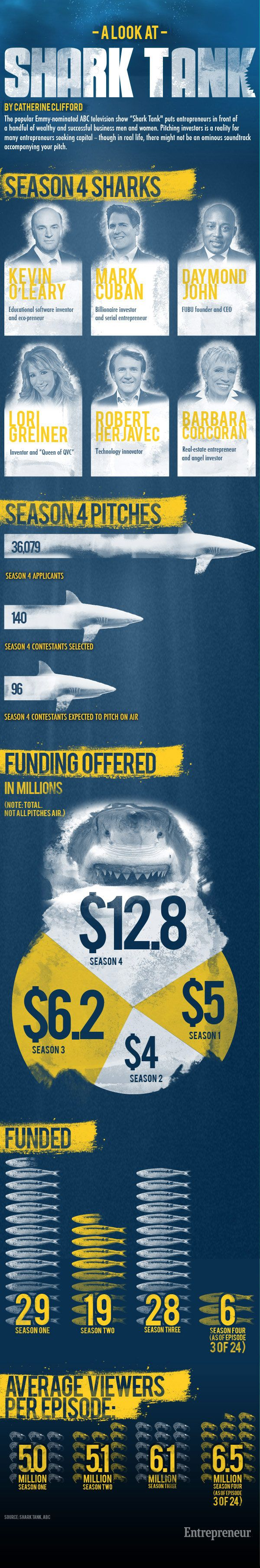 How Shark Tank is Popularizing Entrepreneurship    http://blogs.payscale.com/salary_report_kris_cowan/2012/12/how-shark-tank-is-popularizing-entrepreneurship-infographic.html